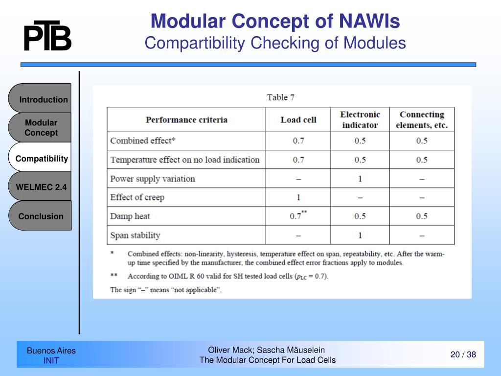 Modular Concept of NAWIs