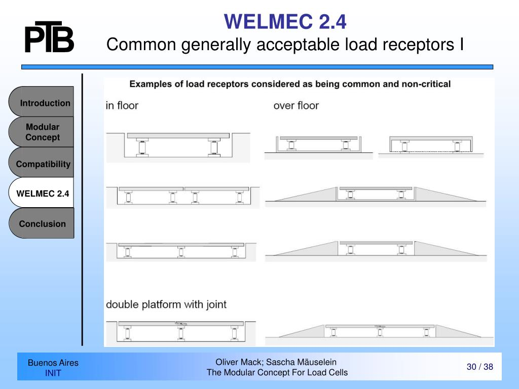 WELMEC 2.4