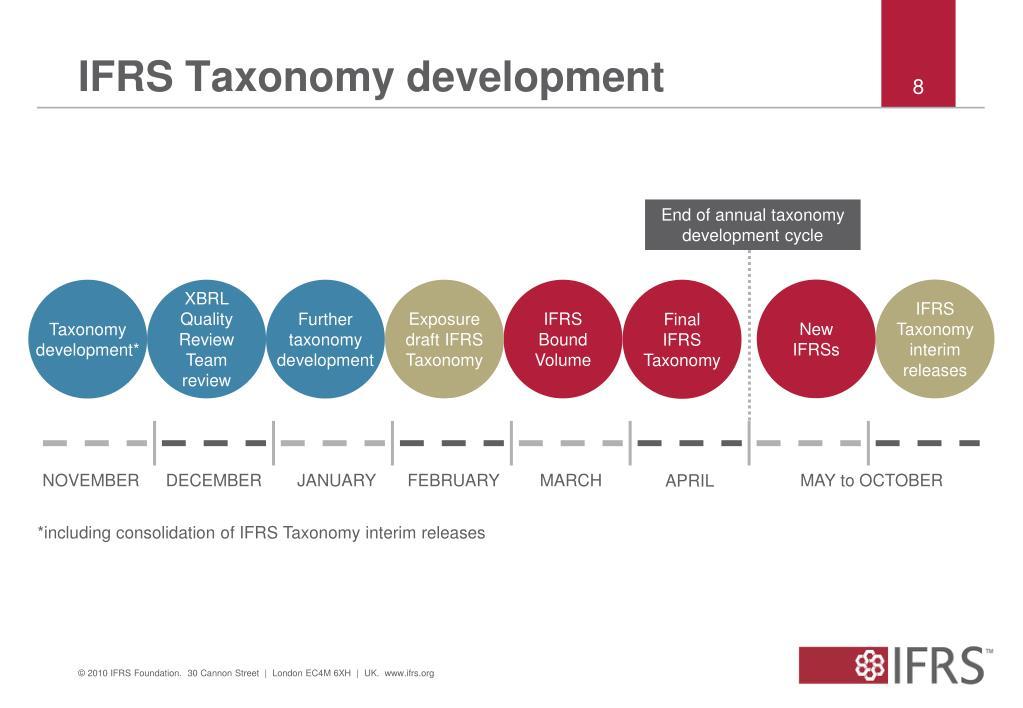 IFRS Taxonomy development