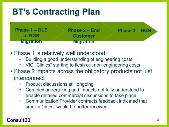 Bt s contracting plan