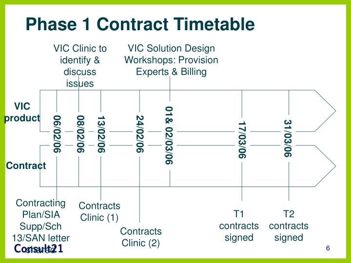 Phase 1 Contract Timetable