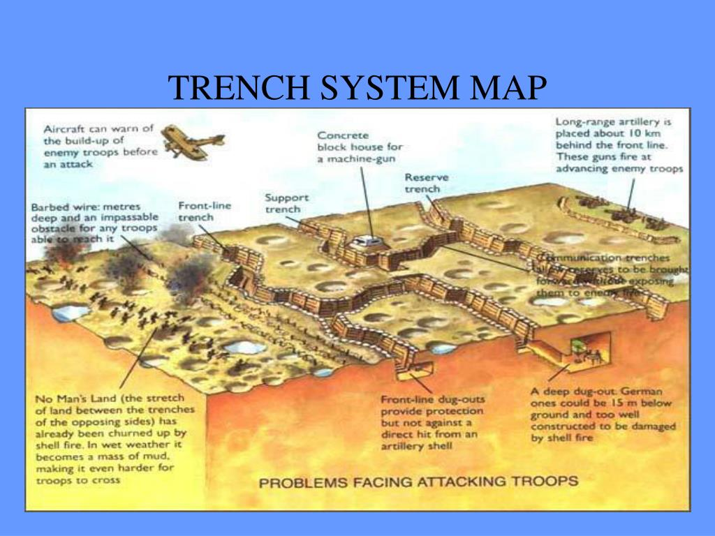 TRENCH SYSTEM MAP