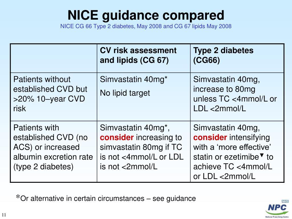 NICE guidance compared