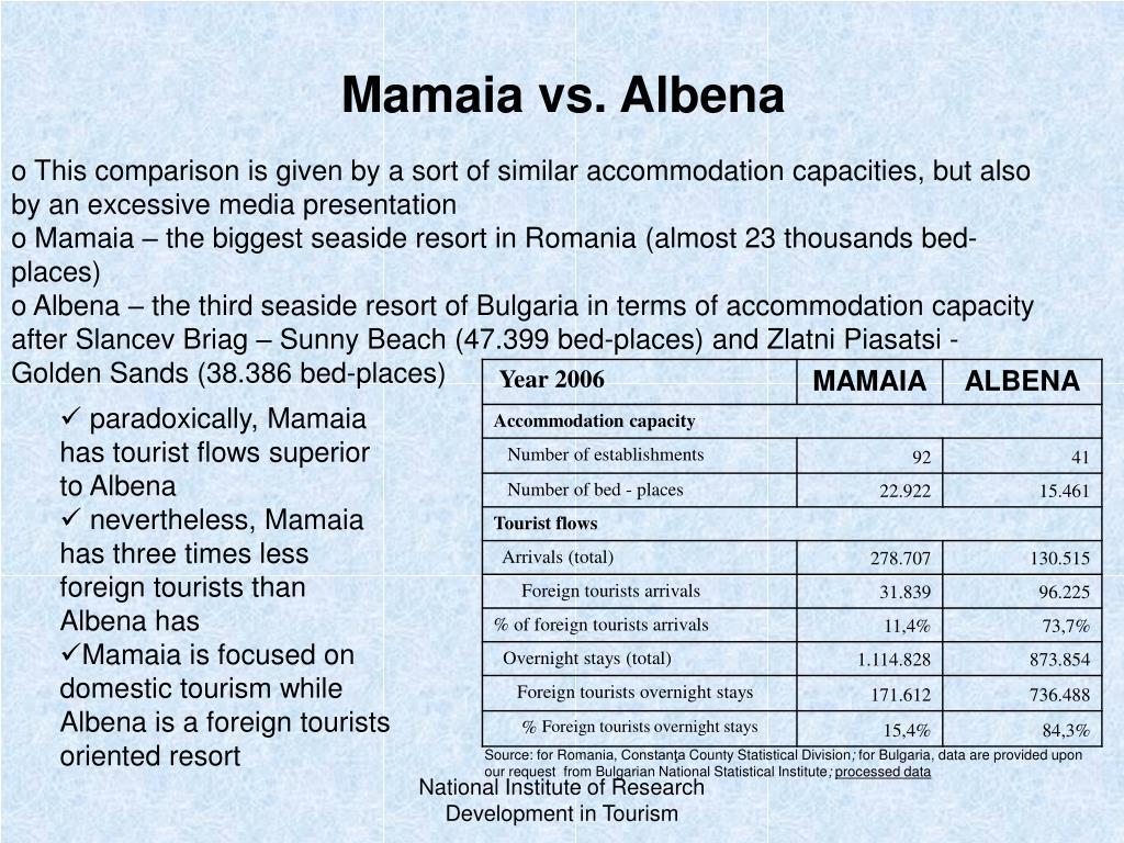 Mamaia vs. Albena