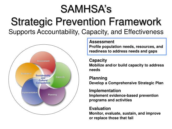 SAMHSA's