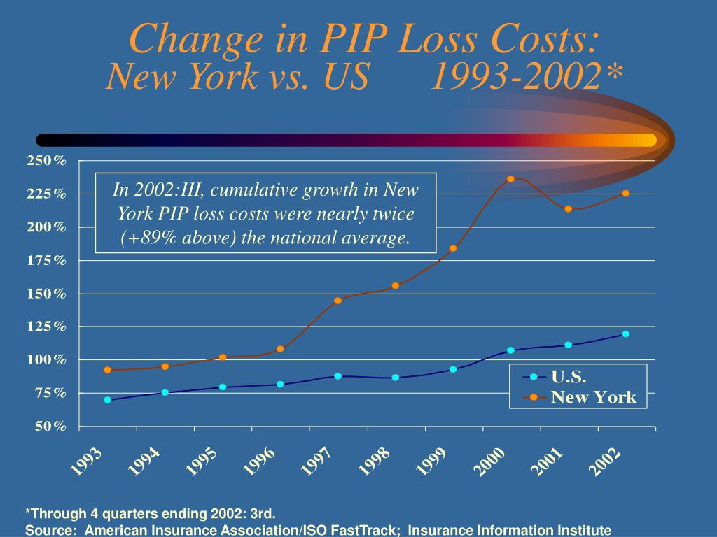 Change in PIP Loss Costs: