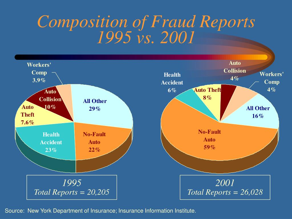Composition of Fraud Reports 1995 vs. 2001