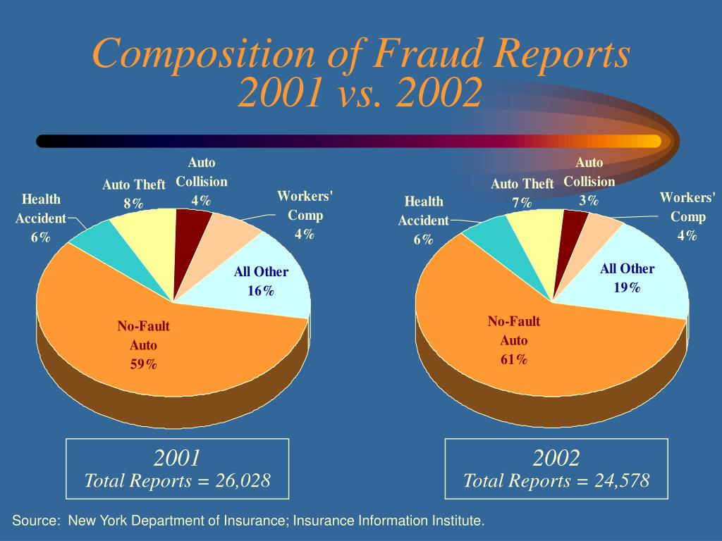 Composition of Fraud Reports 2001 vs. 2002
