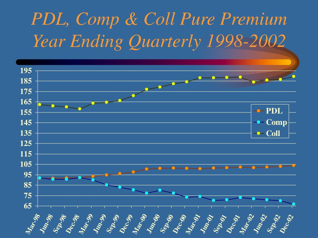 PDL, Comp & Coll Pure Premium