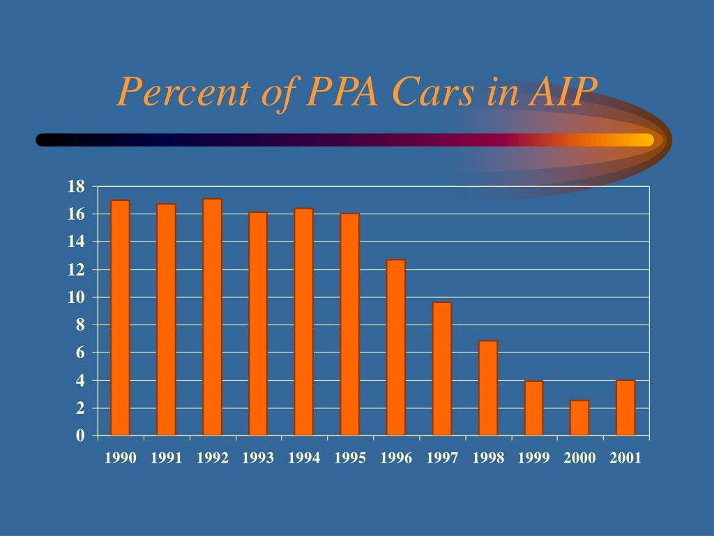 Percent of PPA Cars in AIP