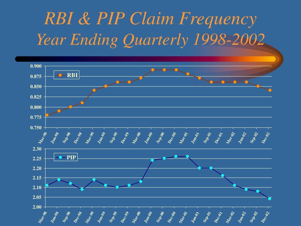 RBI & PIP Claim Frequency