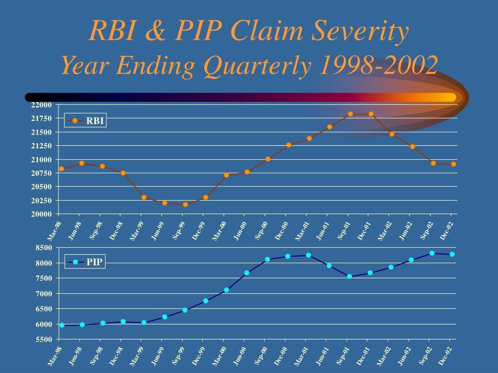 RBI & PIP Claim Severity