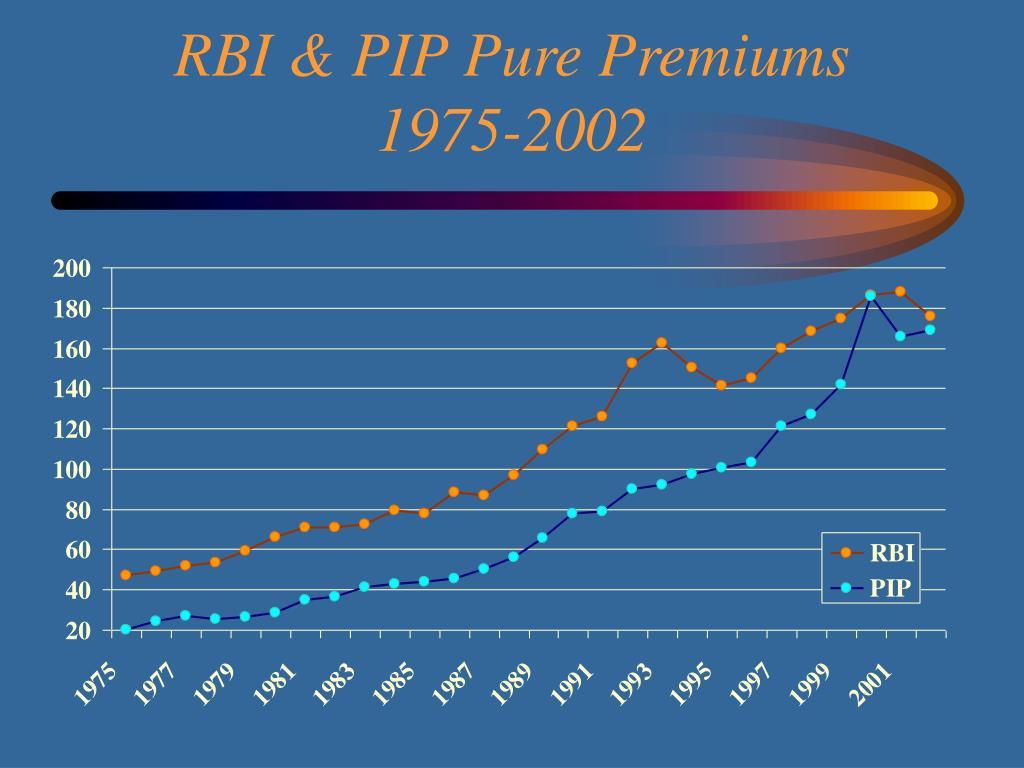RBI & PIP Pure Premiums