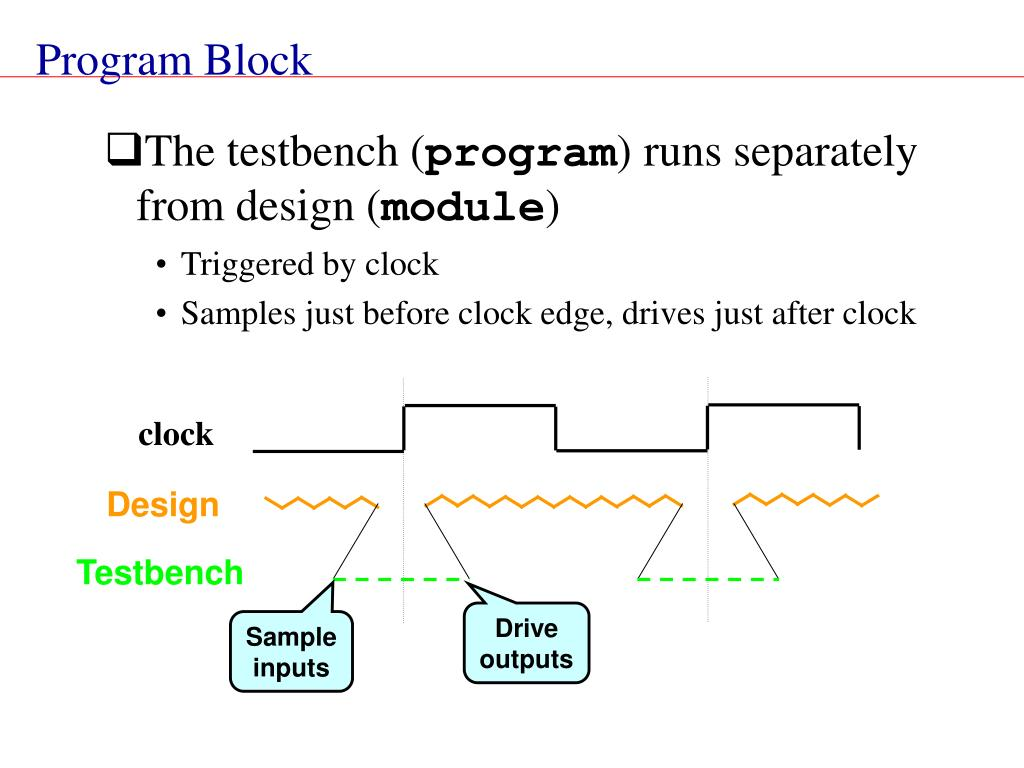 The testbench (