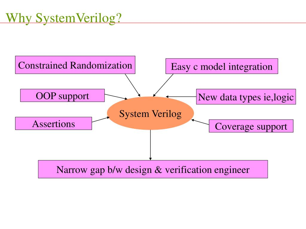 Why SystemVerilog?