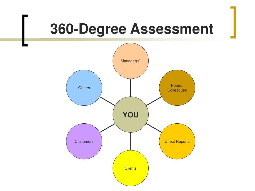 360-Degree Assessment