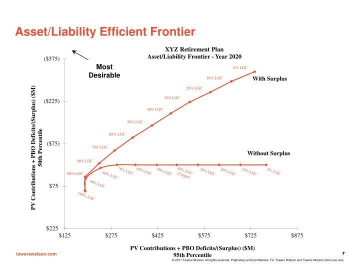 Asset/Liability Efficient Frontier