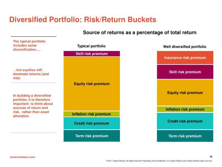 Diversified Portfolio: Risk/Return Buckets