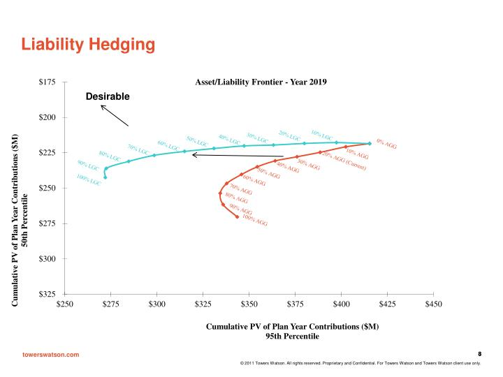 Liability Hedging