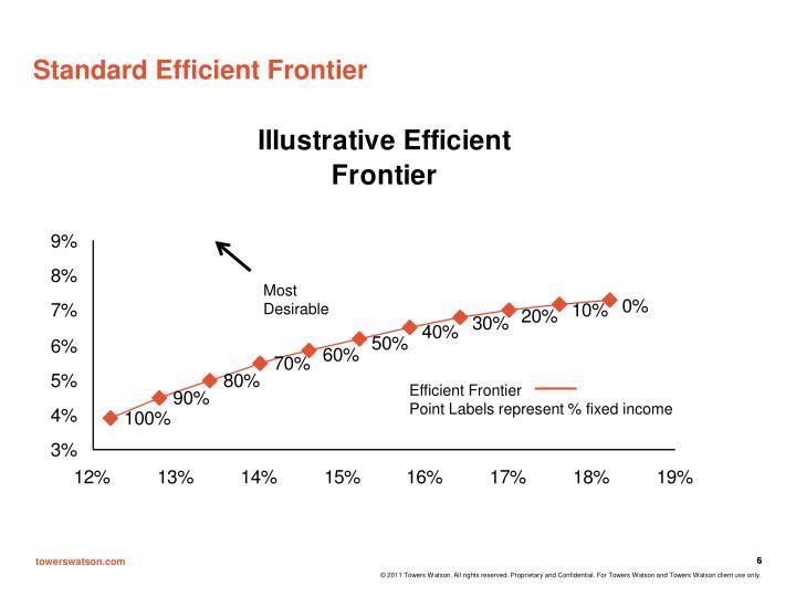 Standard Efficient Frontier