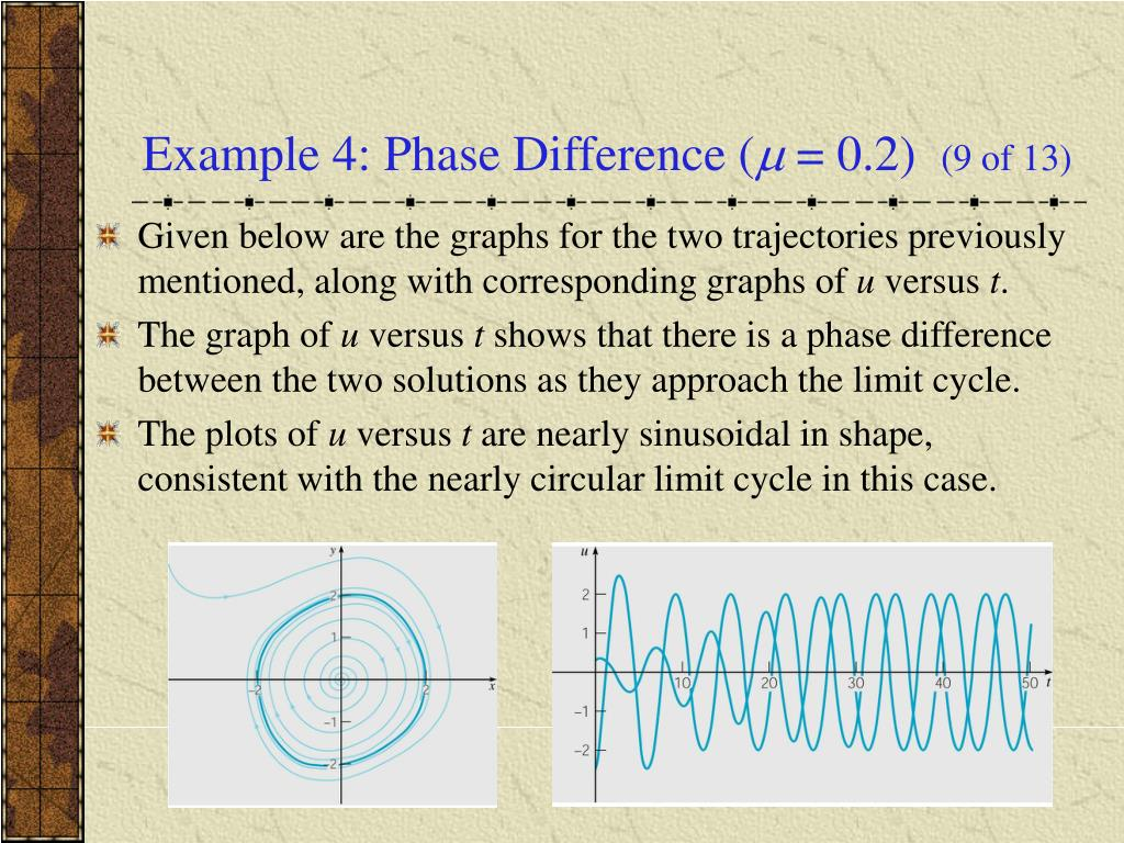 Example 4: Phase Difference (