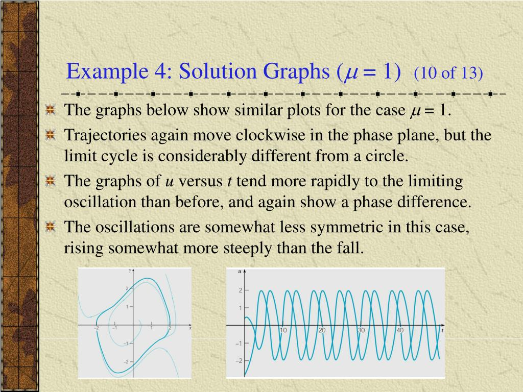 Example 4: Solution Graphs (