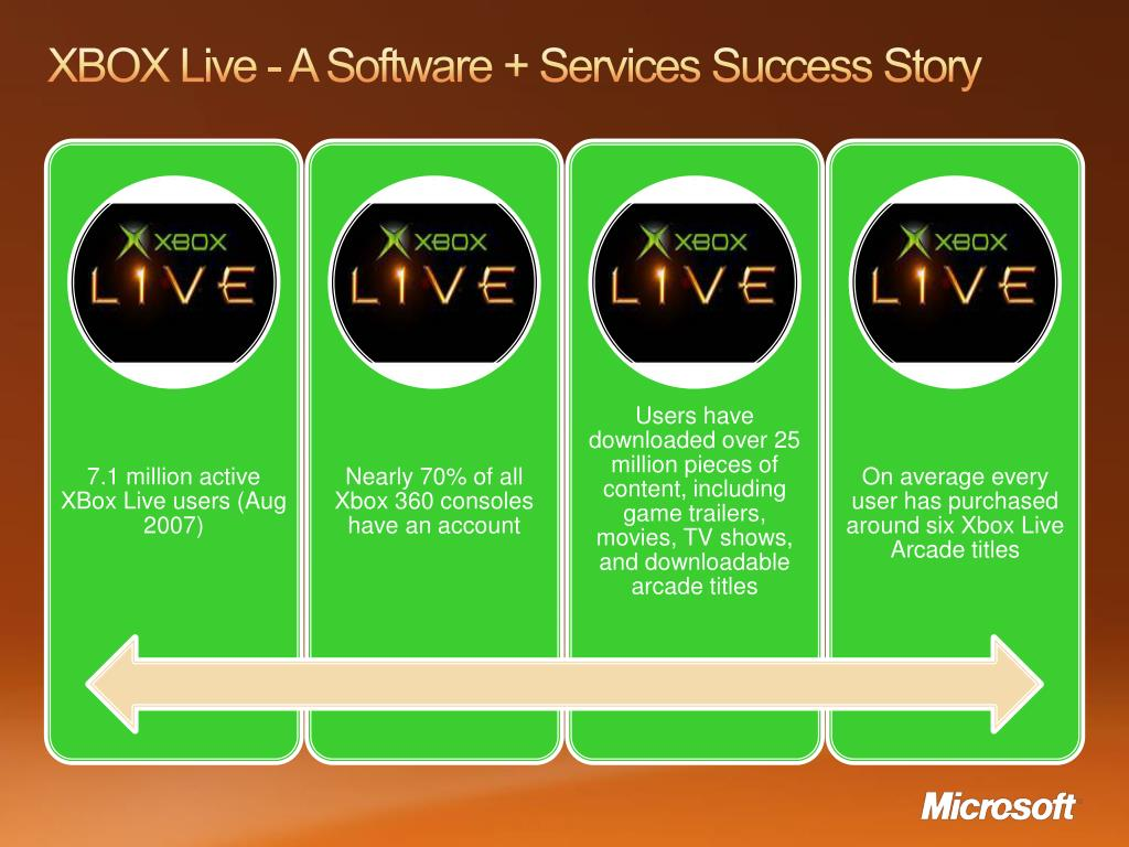 XBOX Live - A Software + Services Success Story