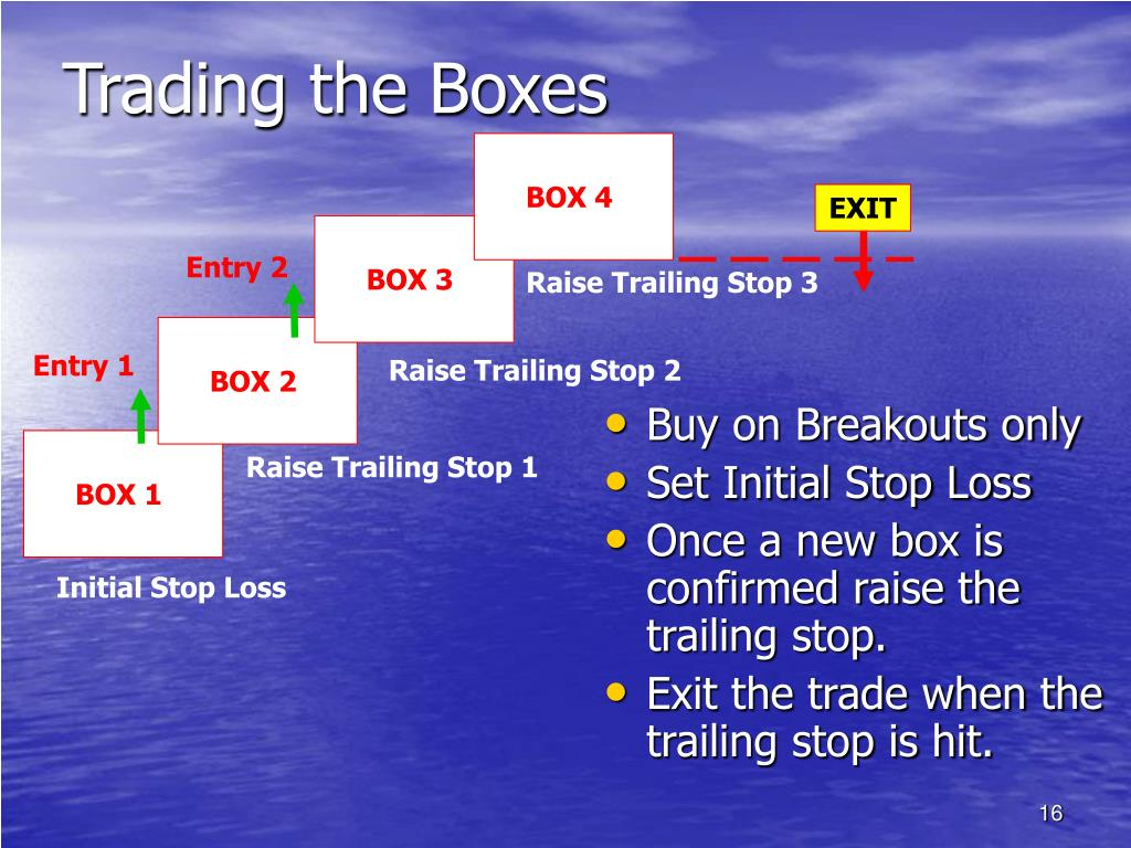 Trading the Boxes