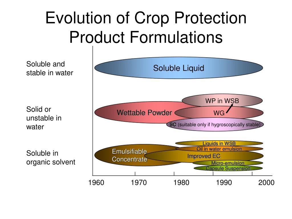 Evolution of Crop Protection Product Formulations