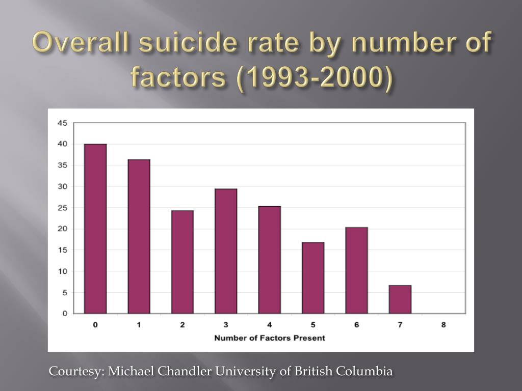 Overall suicide rate by number of factors (1993-2000)
