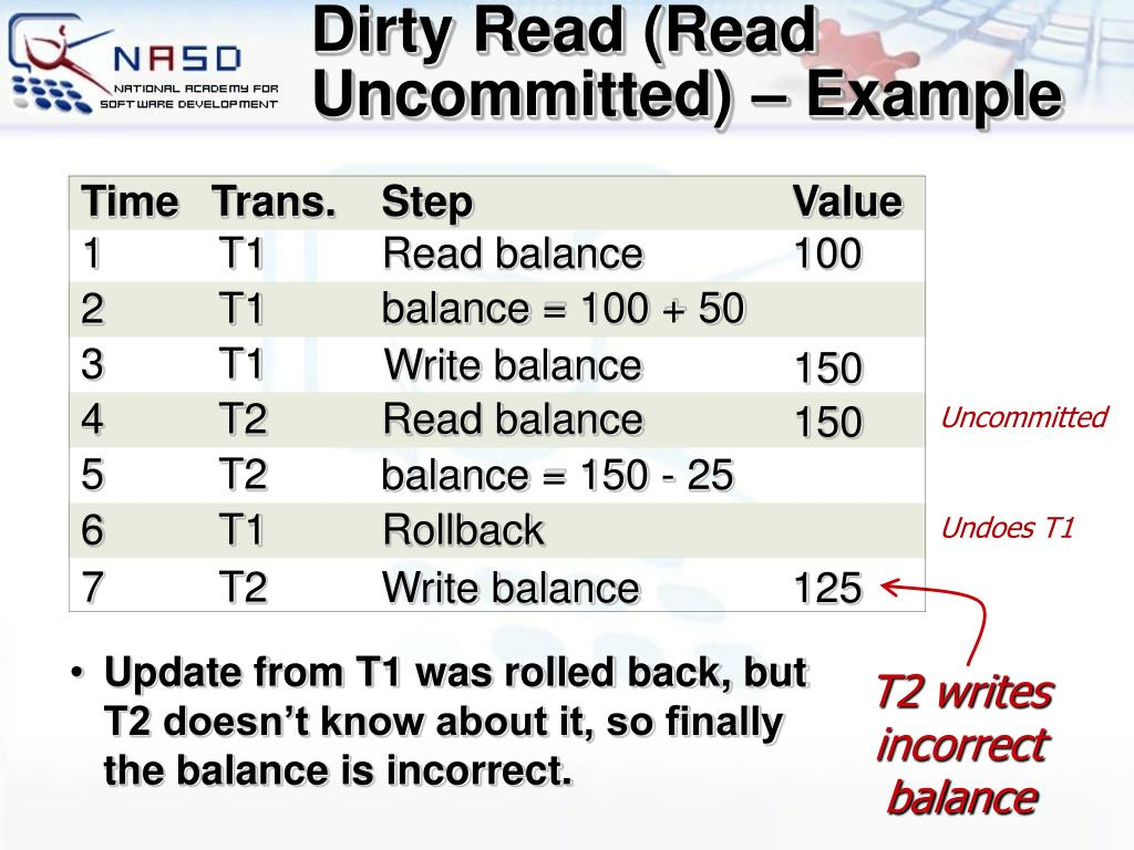 Dirty Read (Read Uncommitted) – Example
