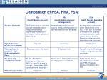 comparison of hsa hra fsa
