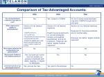 comparison of tax advantaged accounts
