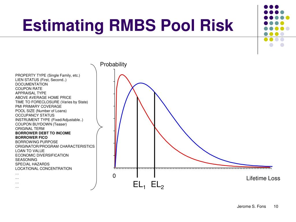 Estimating RMBS Pool Risk