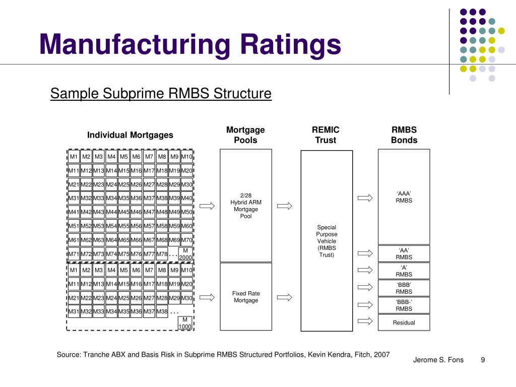 Manufacturing Ratings