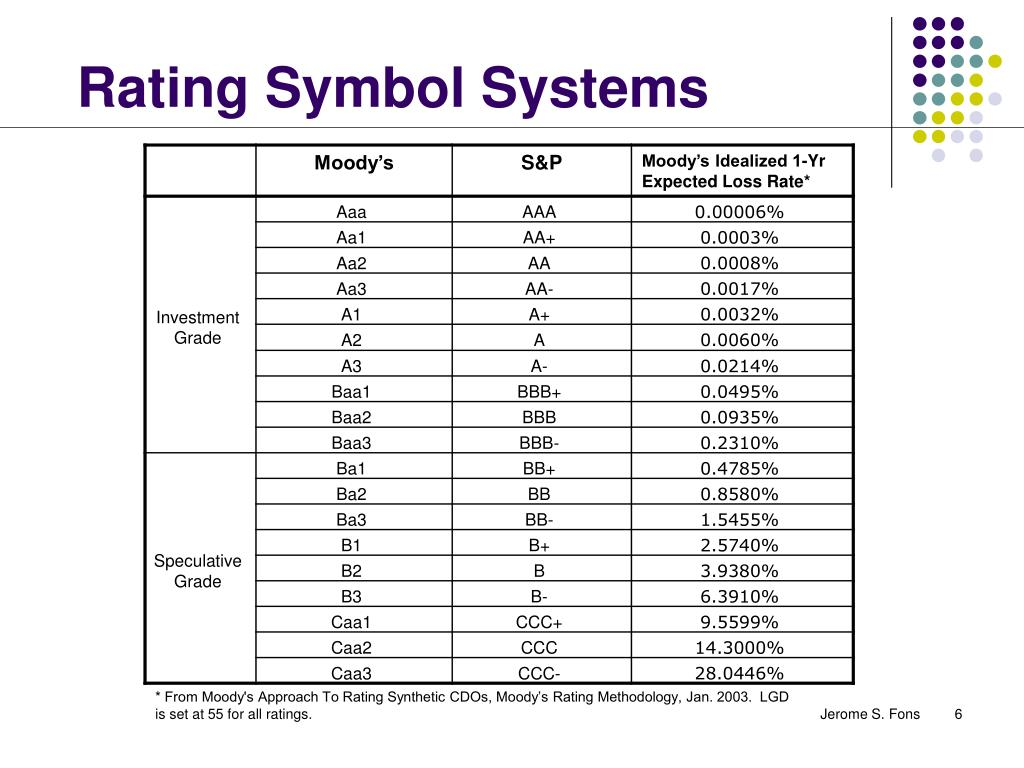 Rating Symbol Systems