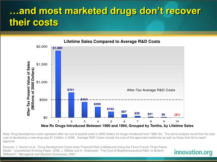 …and most marketed drugs don't recover their costs