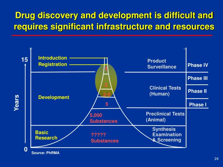 Drug discovery and development is difficult and requires significant infrastructure and resources