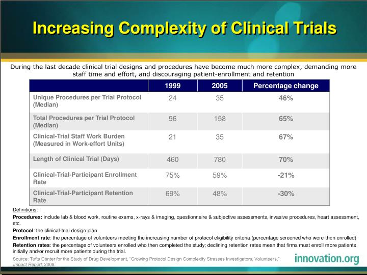 Increasing Complexity of Clinical Trials