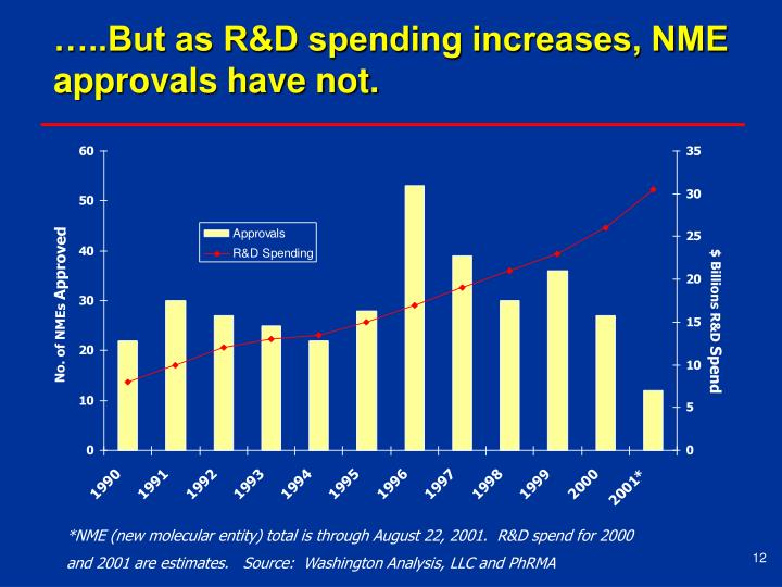 …..But as R&D spending increases, NME approvals have not.