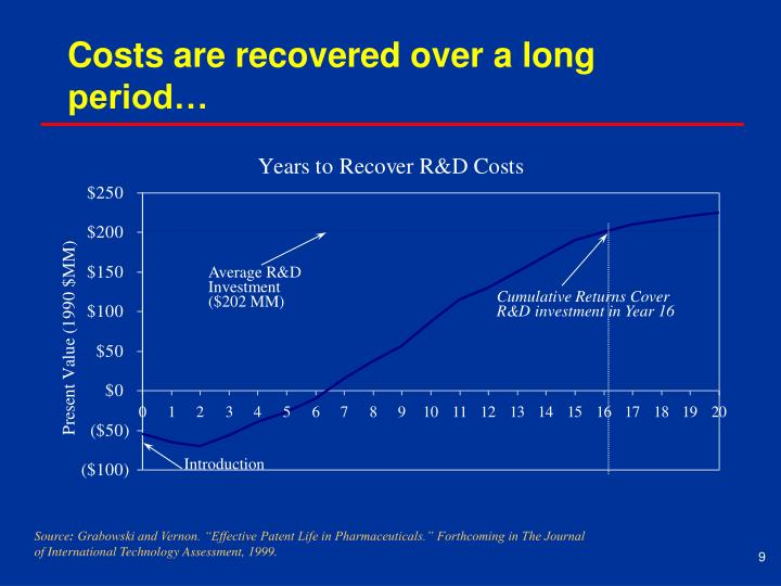 Costs are recovered over a long period…