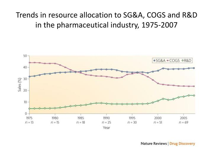 Trends in resource allocation to SG&A, COGS and R&D