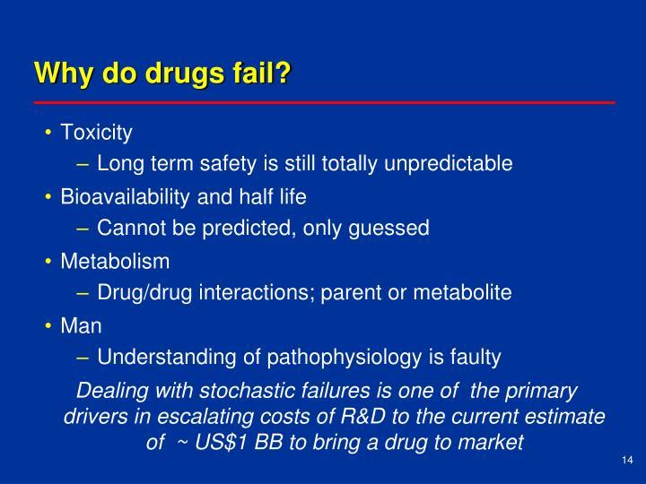 Why do drugs fail?