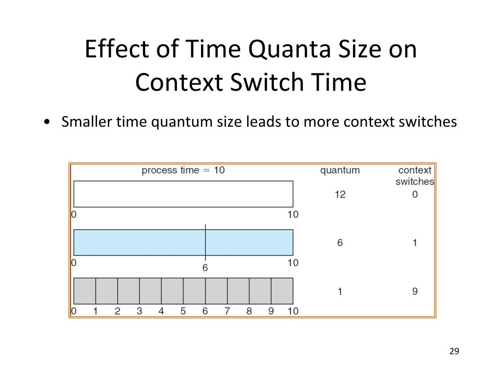Effect of Time Quanta Size on Context Switch Time