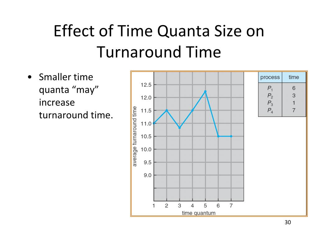 Effect of Time Quanta Size on Turnaround Time