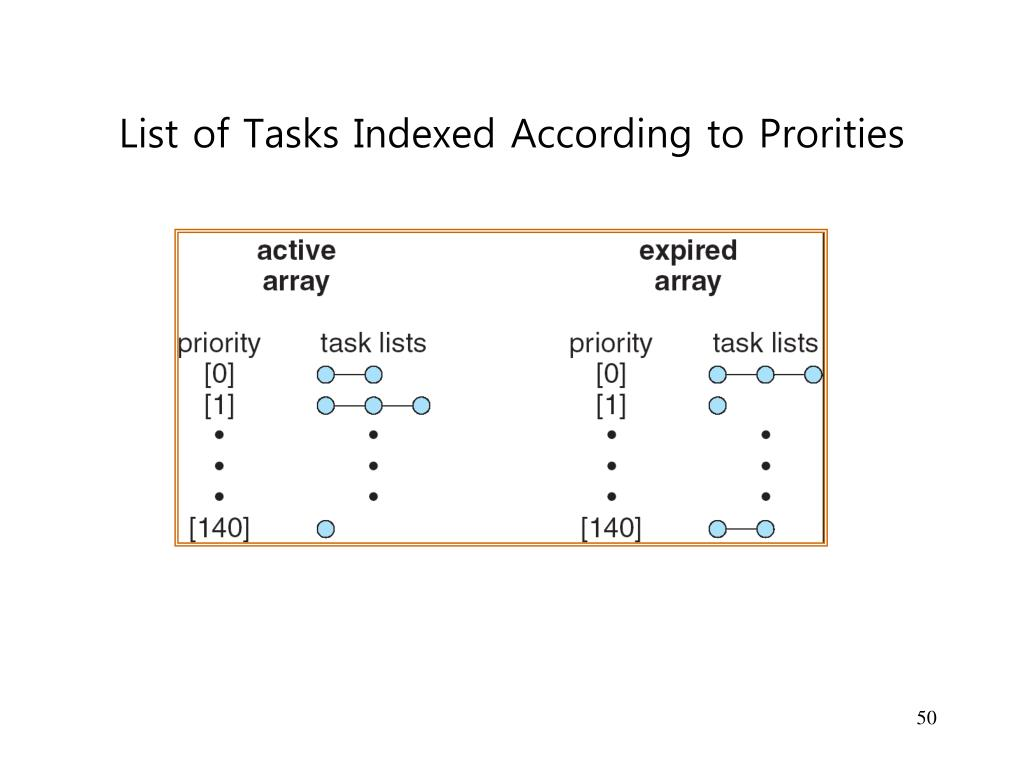 List of Tasks Indexed According to Prorities