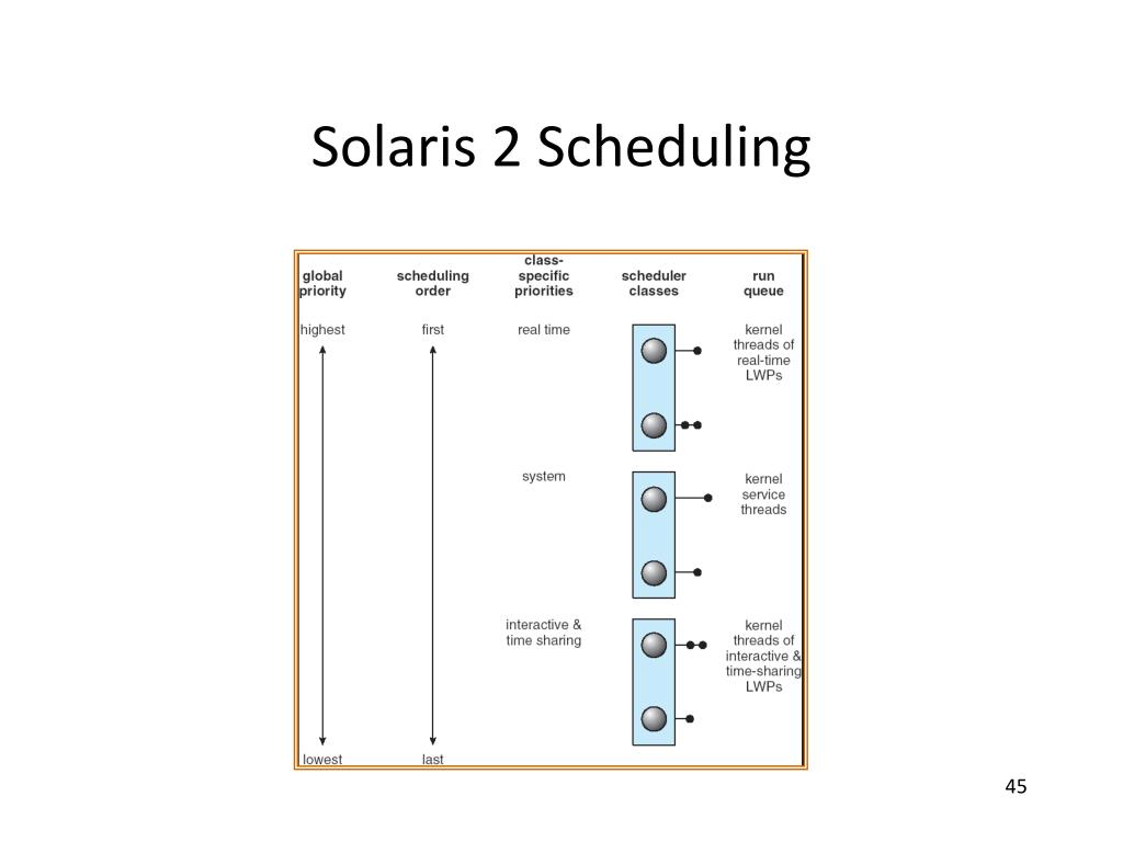 Solaris 2 Scheduling