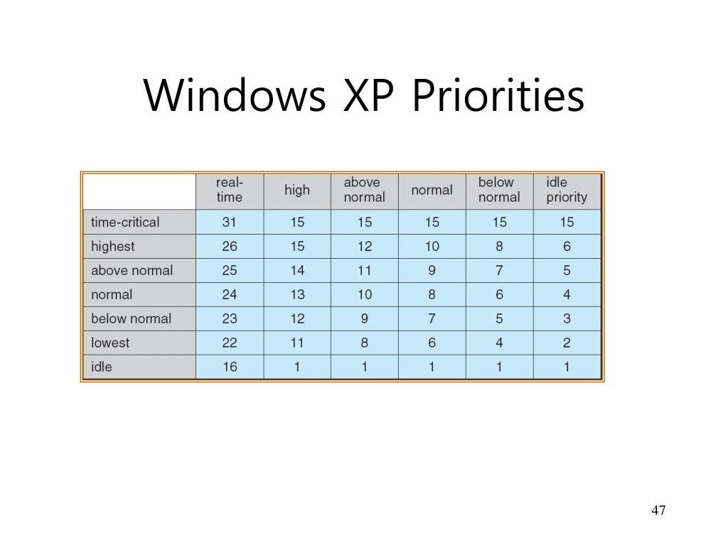 Windows XP Priorities