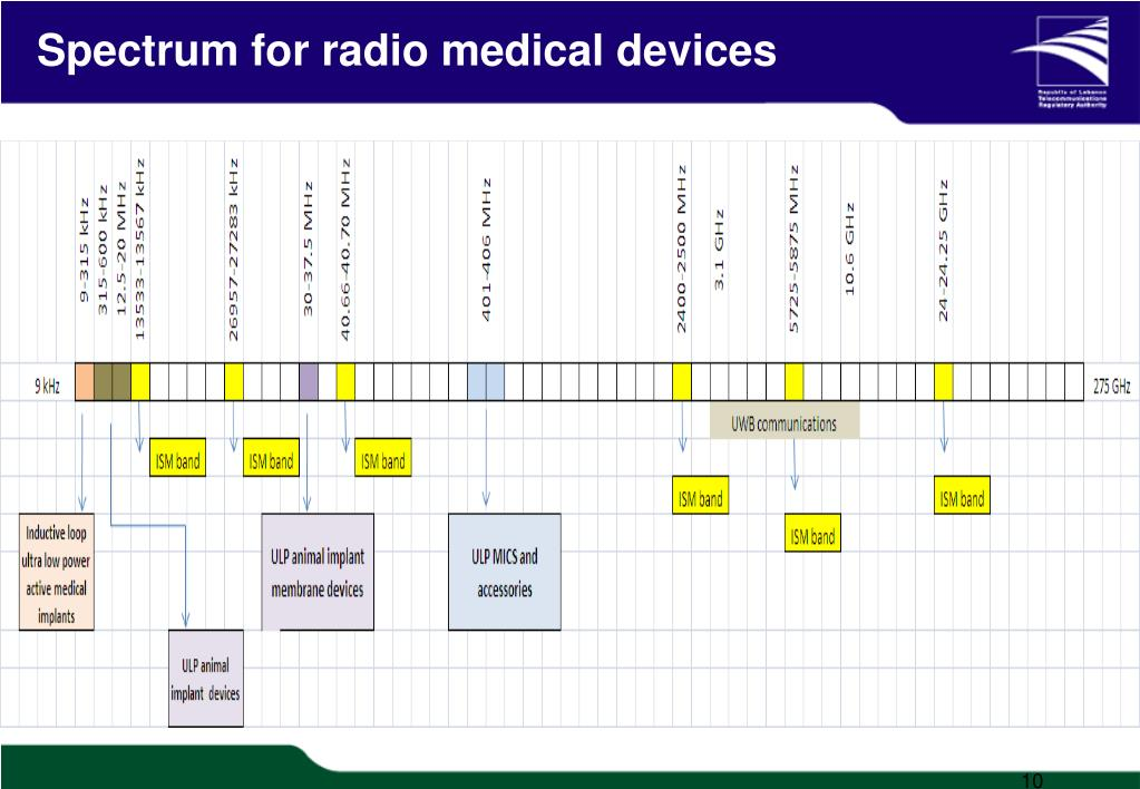 Spectrum for radio medical devices
