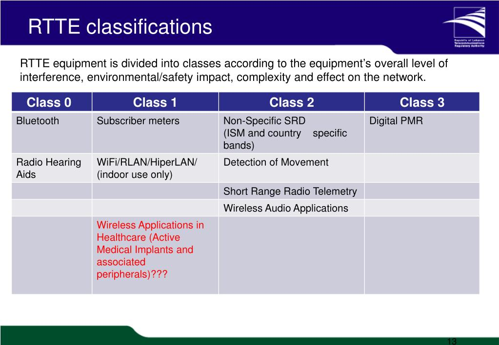 RTTE classifications